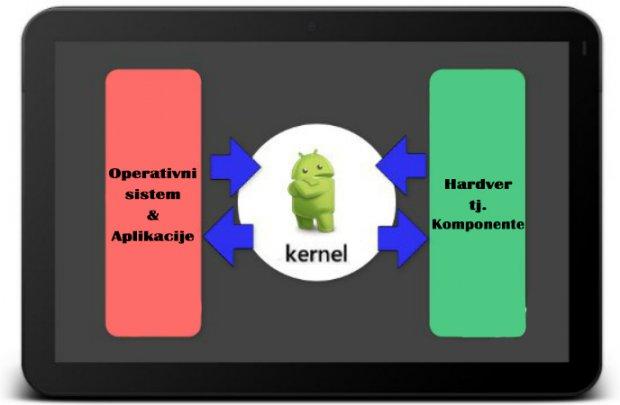 Šta je kernel?